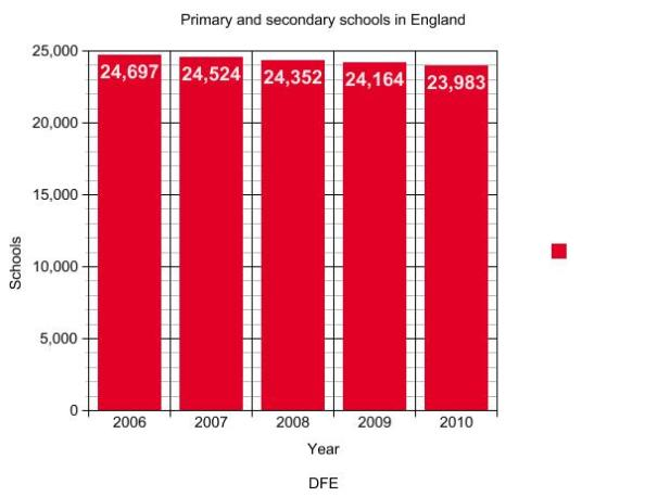 Graph Primary and secondary schools in England