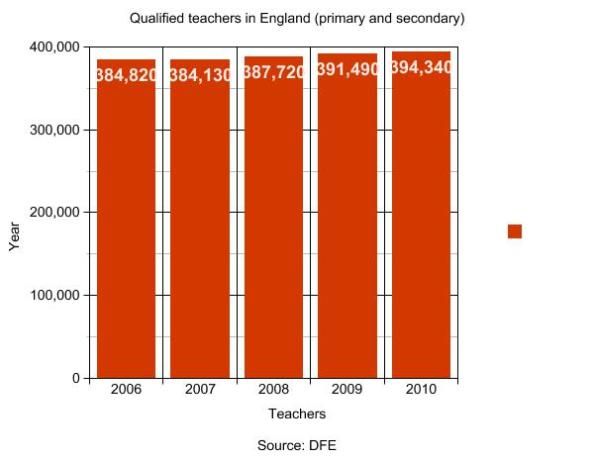 Graph qualified primary and secondary teachers in England
